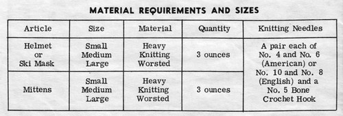 Knitted Mask Material Requirements