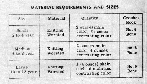 Yarn requirements for childs crocheted hat