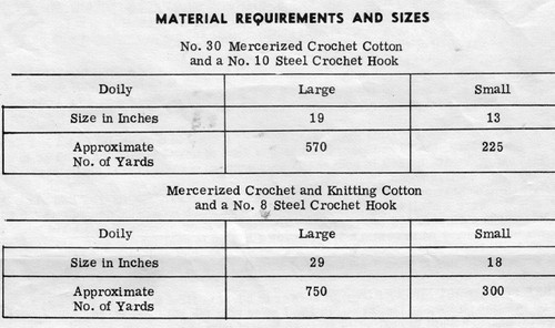 Crochet Material Requirements for Design 511