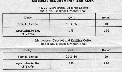 Design 779 Crochet Material Requirements
