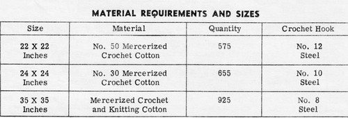 Crocheted TV Cover material requirements