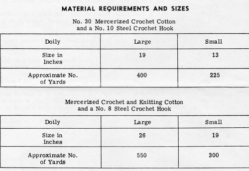 Crochet Thread Requirements for Design 781