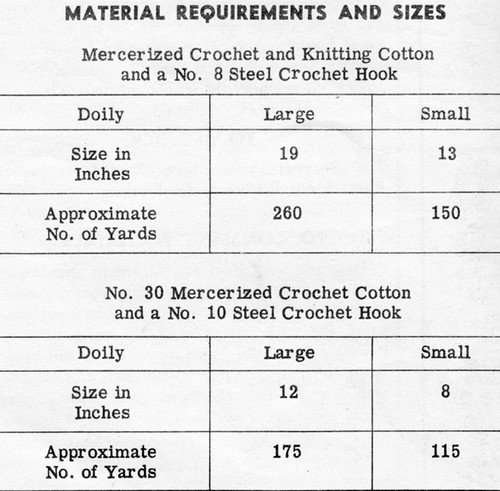 Crochet Wheel Doily Material Requirements