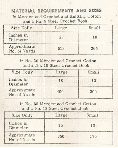 Thread requirement chart for crocheted doilies