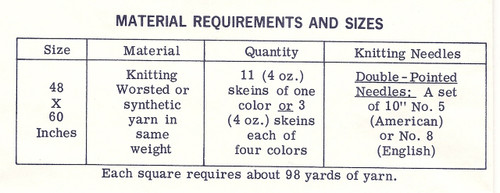 Knitted Afghan Material Requirements