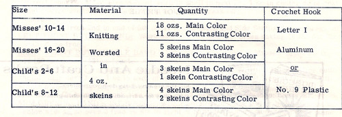 Yarn requirements for crocheted cape