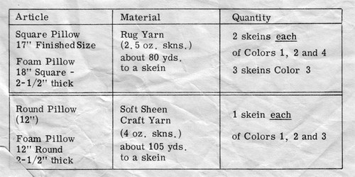 Yarn Requirements for Crocheted Pillows