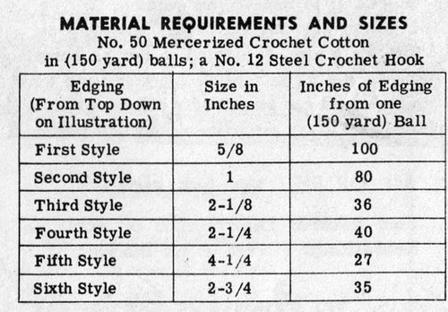 Thread Requirements for Crocheted Edgings
