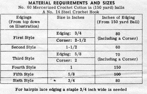 Material Thread Requirements for Crocheted Edgings