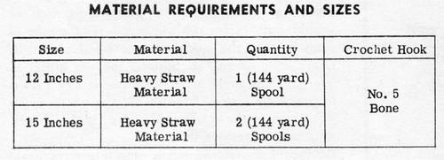 Thread Requirements for Cornucopia Crochet Pattern