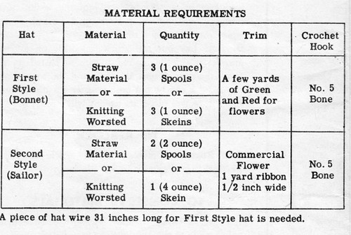 Girls Crochet Hat Material Requirements