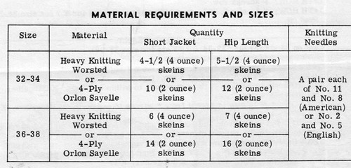 Knitting Material Requirements for Short Mail Order Jacket