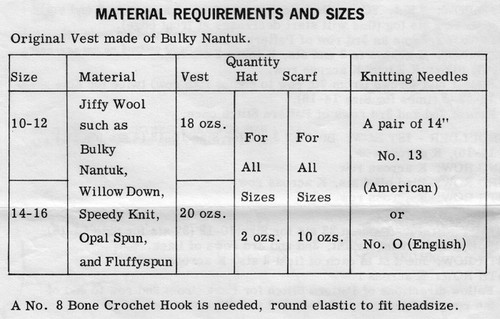 Vest, Cap Knitting Yarn Requirements