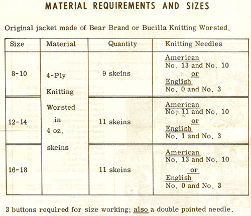 Mail Order Jacket Material Requirements