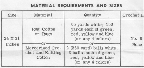 Rug Yarn Requirements for Mail Order 542