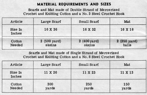 Thread Requirements for Crocheted Runner