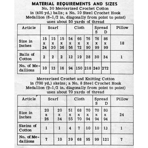 Material Requirements for Medallion Crochet Cloths and Spread