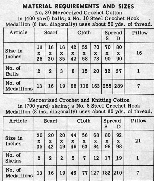 Medallion Crochet Material Requirements