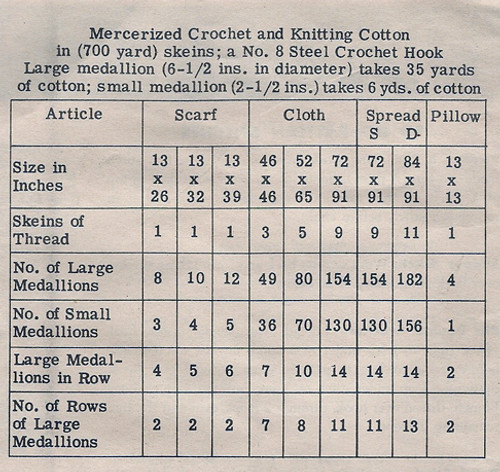 Crochet Medallion Tablecloth Material Requirements