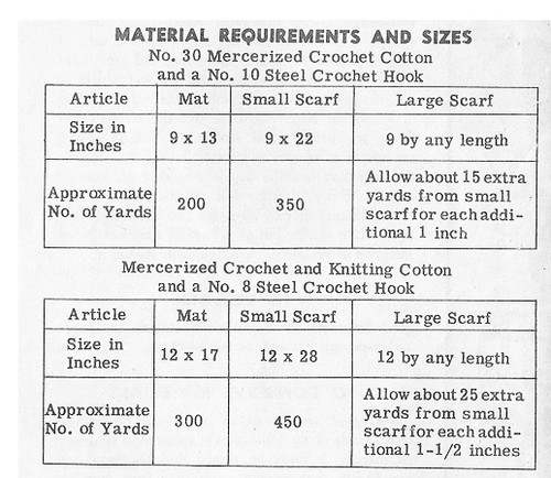 Crochet Mats thread chart for Design 802