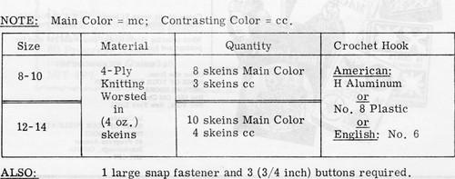 Ripple Coat Crochet Material Requirements