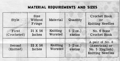 Material Requirements for a crocheted or knitted stole