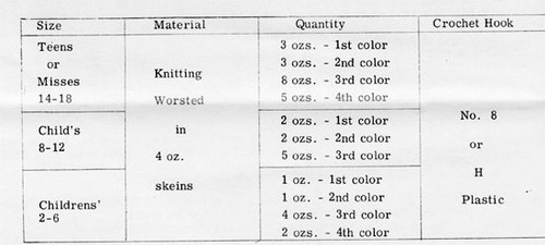 Material Crochet Requirements for Poncho