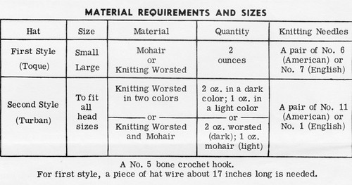 Knitting Yarn Requirements for Mail Order Hats