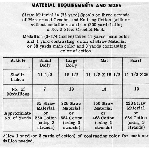 Crochet Thread Requirements for Flower Medallion