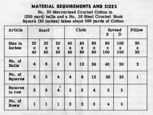 Crocheted Square Material Requirements