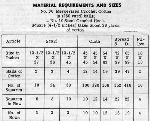Material Requirements for Flower Crocheted Square
