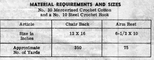 Chair Set Material Requirements for Crochet