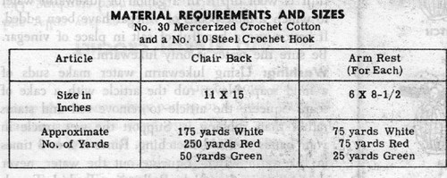 Chair Set Material Requirements