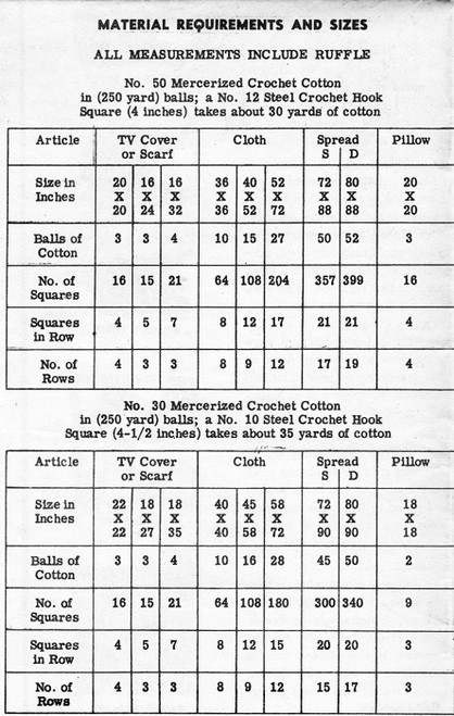 Alice Brooks 7167 Material Requirements charts a
