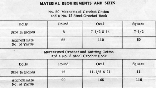 Material Requirements Chart for Three Crocheted Doilies