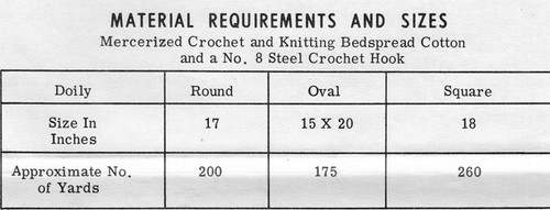 Laura Wheeler 539, Crochet Thread requirements for pineapple doilies