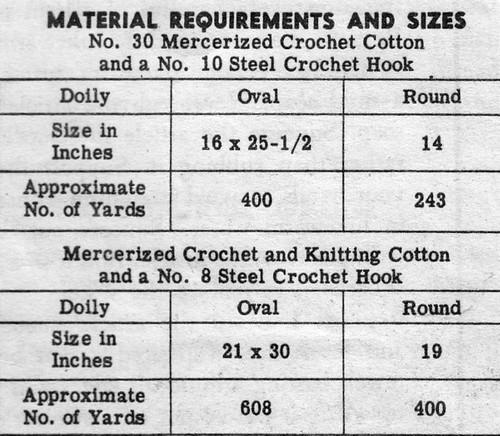 Spiderweb crochet doily thread requirements, design 7191