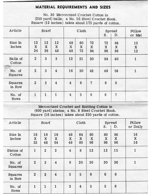 Crochet Square Material Requirements