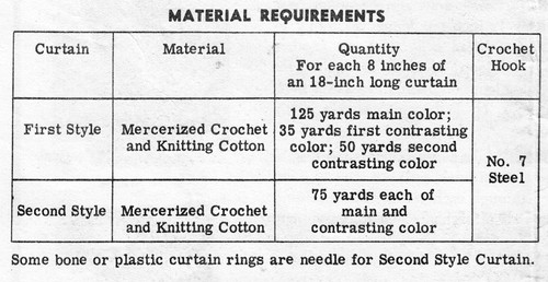 Thread requirements for crochet curtains Design 7018