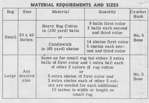 Rug in Heavy Rug Cotton or Candlewick requirements chart