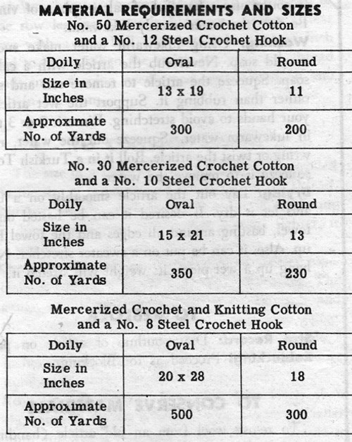 Thread Requirements for Oval Round Doilies