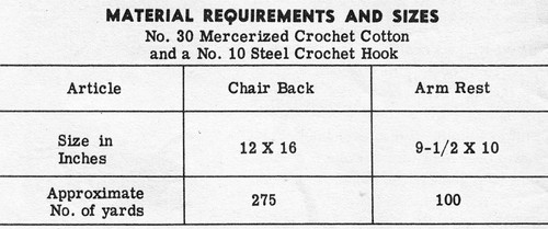 Crochet Birds Material Requirements