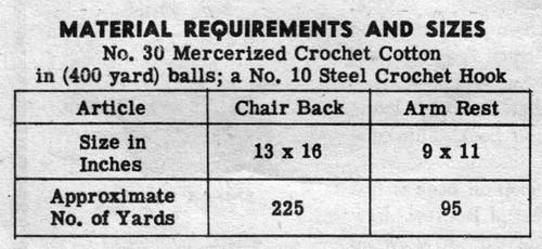 Chair Set Crochet Thread Requirements for Design 7188
