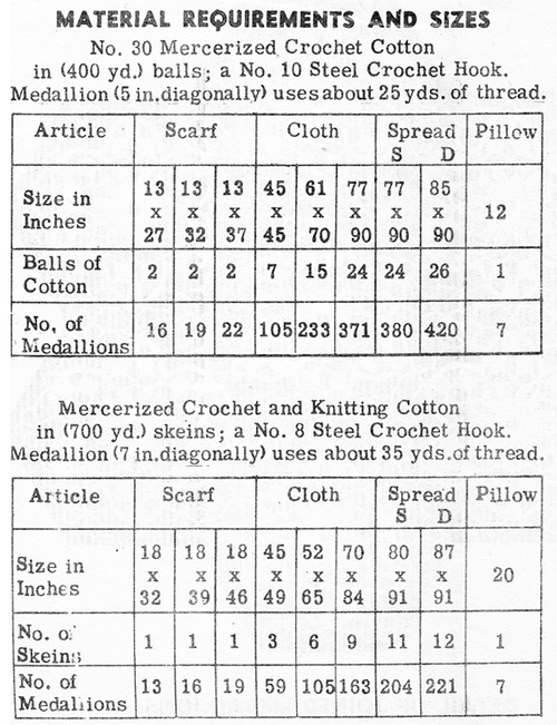 Medallion Crochet thread requirements for Design 7061