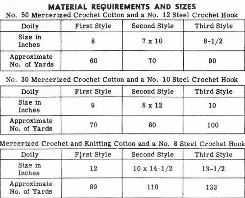 Three Crochet Doilies, Star, Pineapple Oval, Alice Brooks 7492