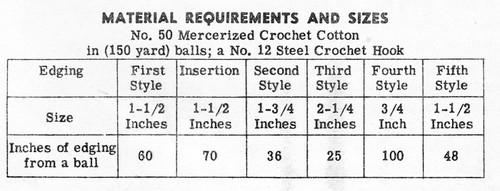 Irish Crochet Edgings Pattern, Alice Brooks 7248