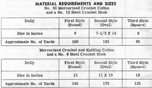 Doily Thread Requirements Chart, Design 689