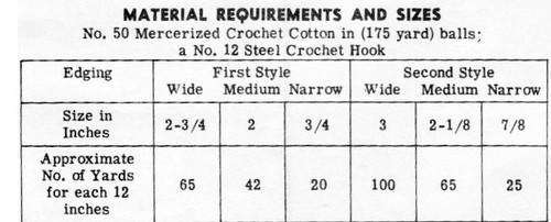 Six Crochet Edgings Pattern, Design 7074