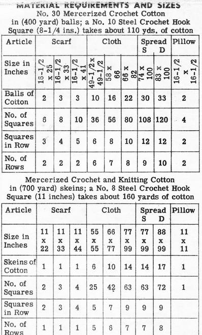 Pineapple Square Crochet Bedspread American Weekly 3144