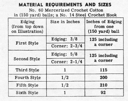 Design 7339 Crochet Handkerchief Edgings Pattern